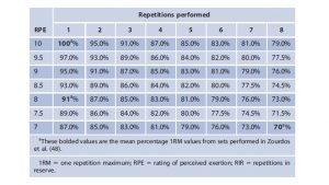cuantificación repeticiones