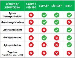 Tipos de vegetarianismo