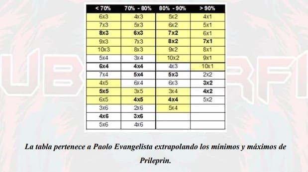 Minimos y máximos de Prileprin